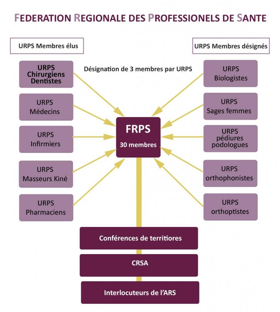 schema_FRPS_URPS_Centre